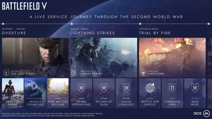 Battlefield 5 timeline